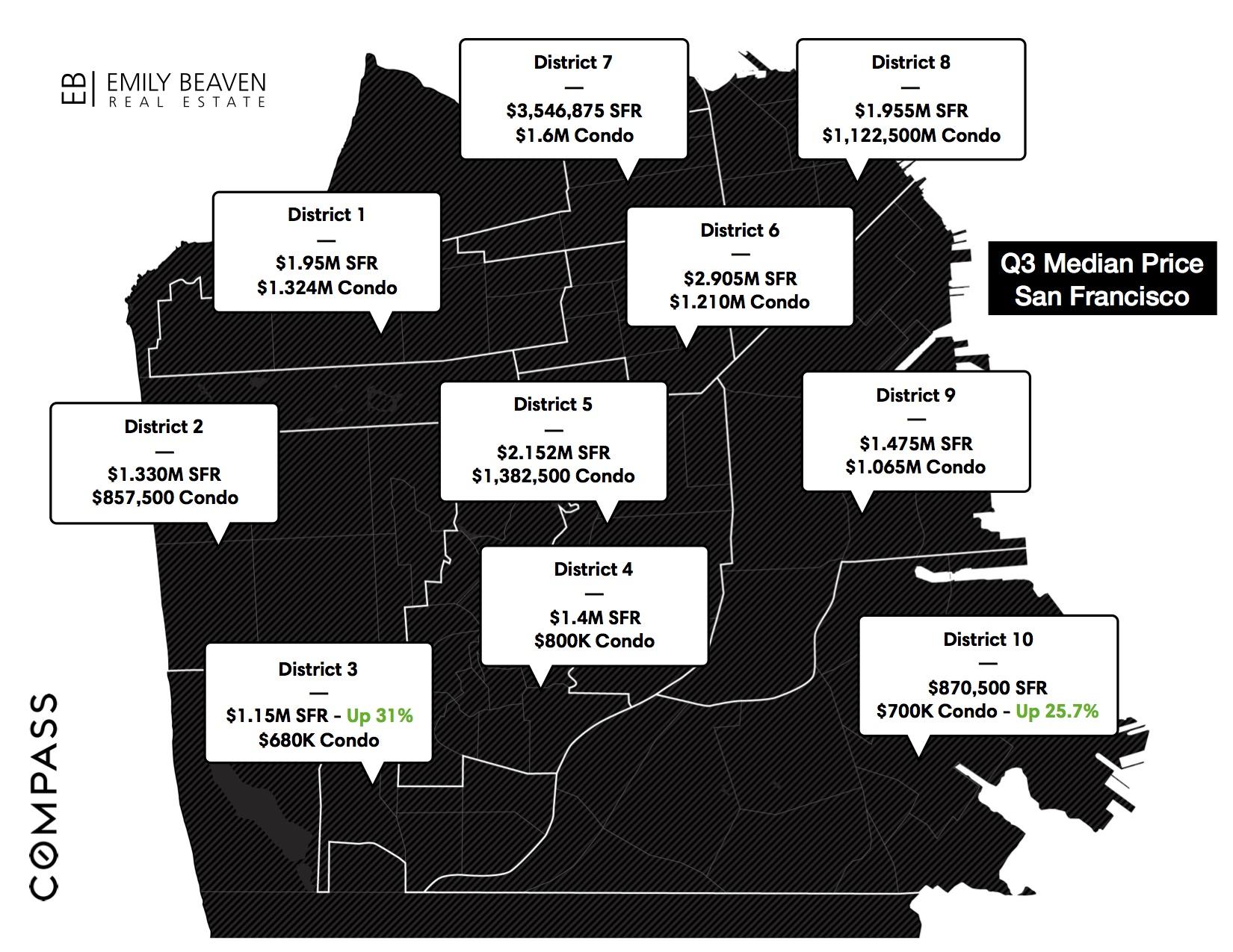 Emily Beaven San Francisco Real Estate Market Update Q3 2017
