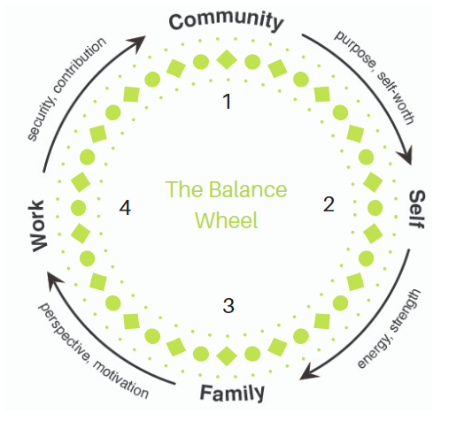 BalanceWheel.PNG