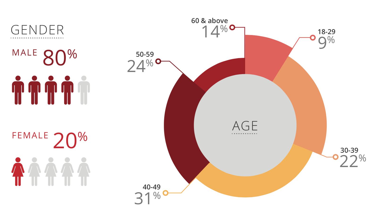 investor-demographic-age-proile
