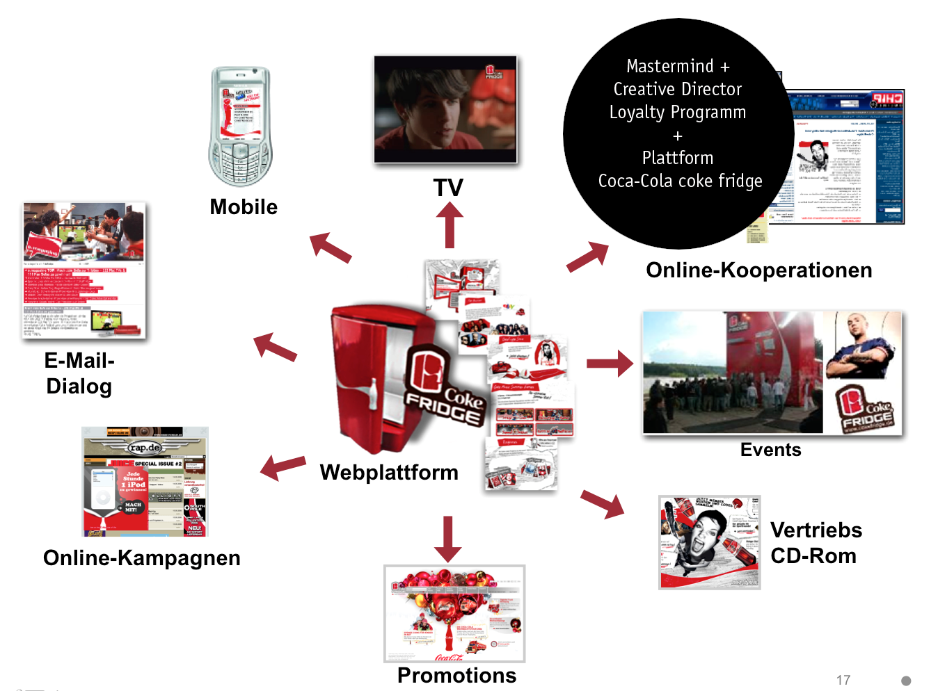Creative Director + strategy mastermind of the Coca-Cola Loyalty Platform Coke Fridge.