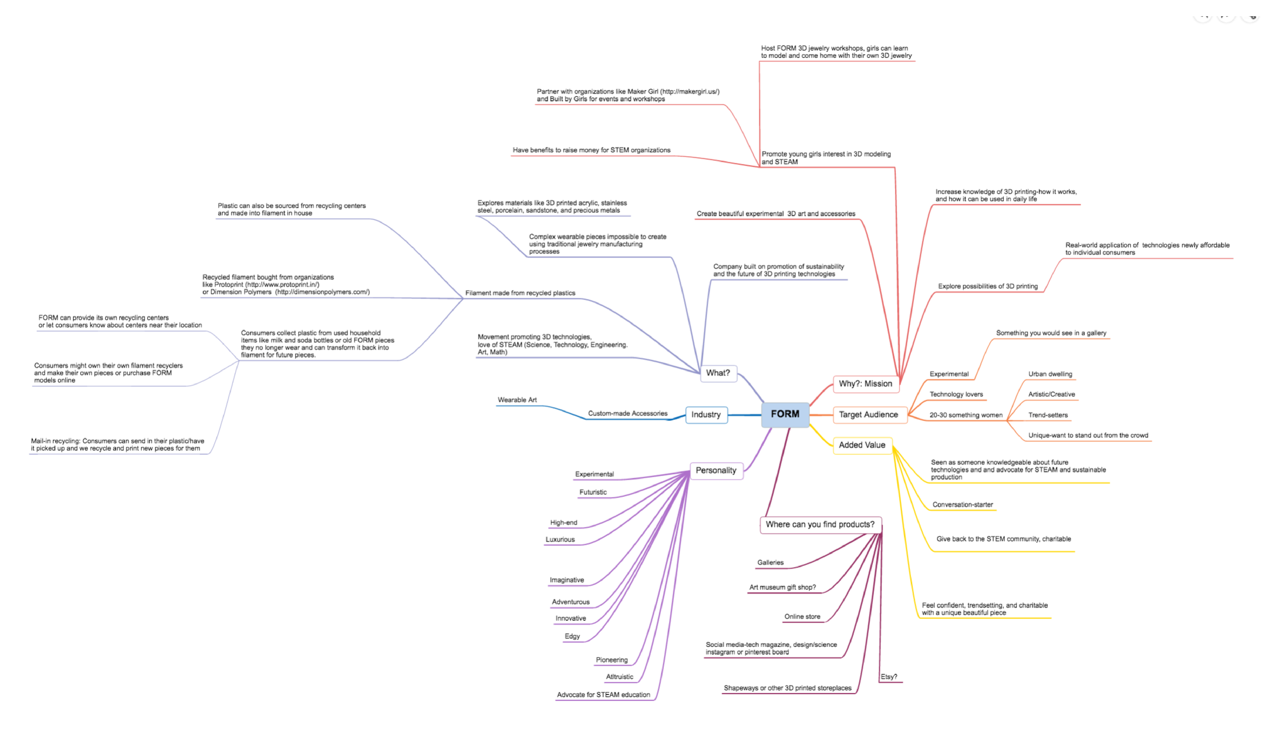 Mind map of FORM's mission, personality, and position in the marketplace.