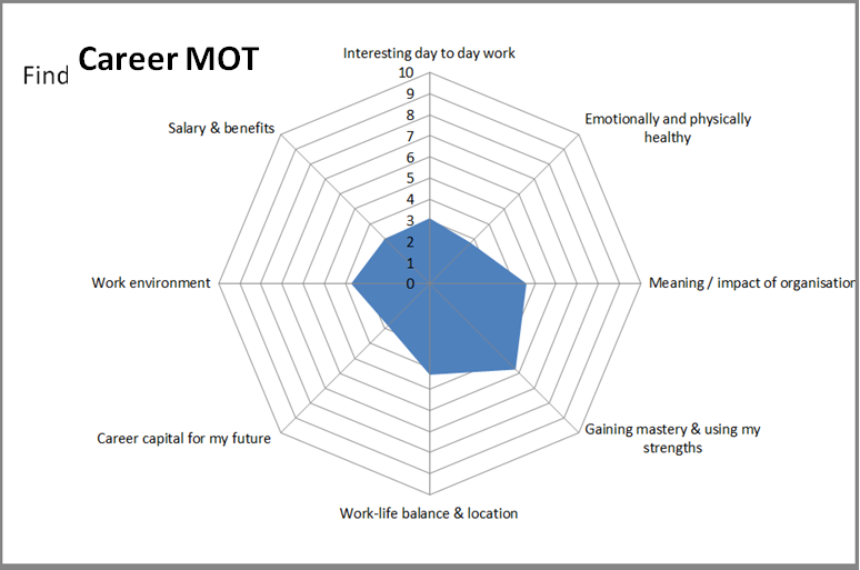 THE CAREER MOT GIVES YOU CLARITY ABOUT WHERE YOU ARE AND WHAT YOU MOST WANT TO CHANGE
