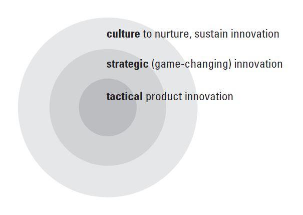Levels of Innovation.JPG