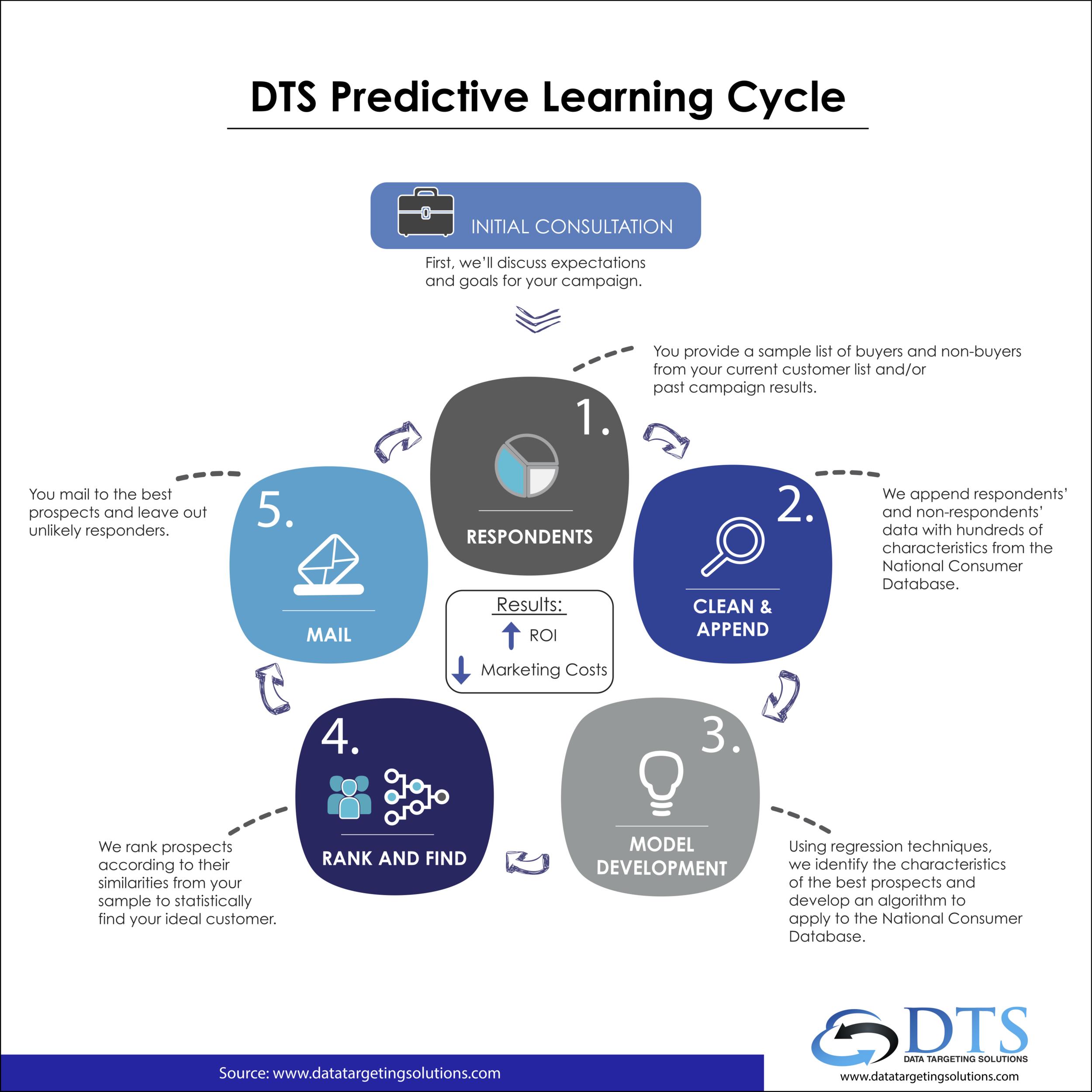 Predictive Modeling & Analytics