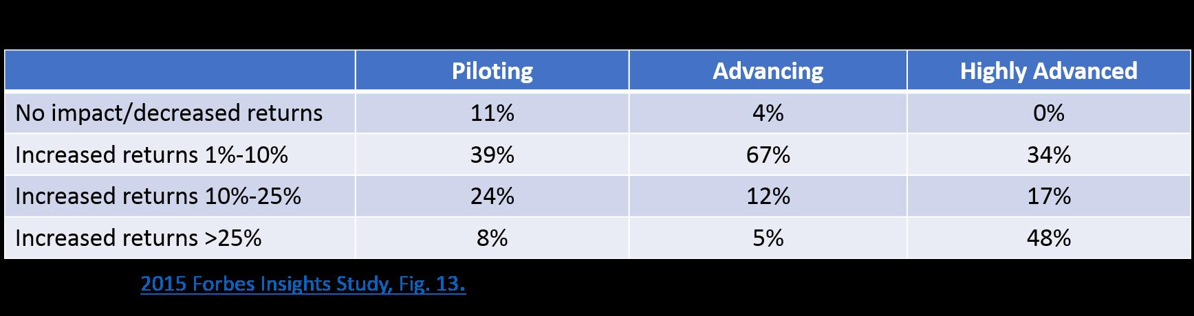 Predictive_Marketing_ROI_Table.png