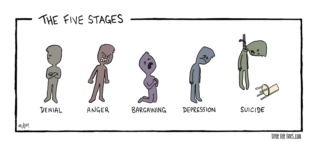 The five stages of grief: denial, anger, bargaining, depression and acceptance