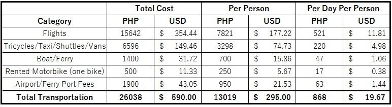 Philippines Budget Transportation
