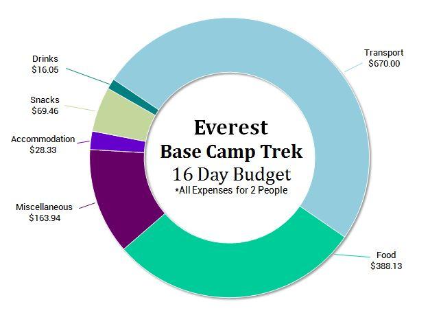 Budget Pie Graph Everest Base Camp Trek