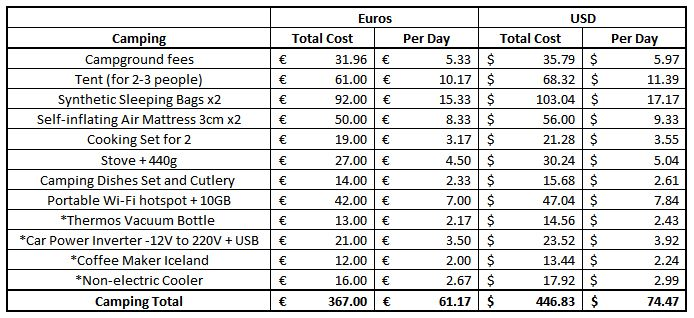 Iceland Camping Equipment Rental Prices