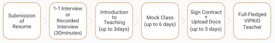 VIPKID Hiring Process (source: https://t.vipkid.com.cn/)