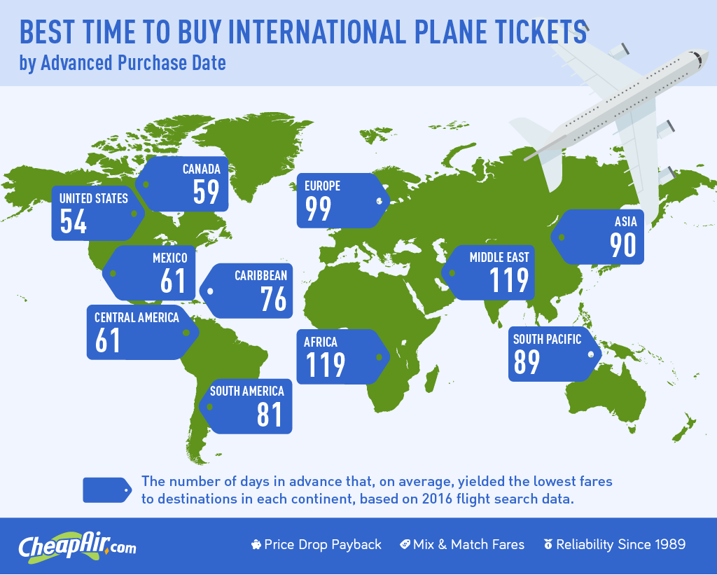 When to buy international flight infographic