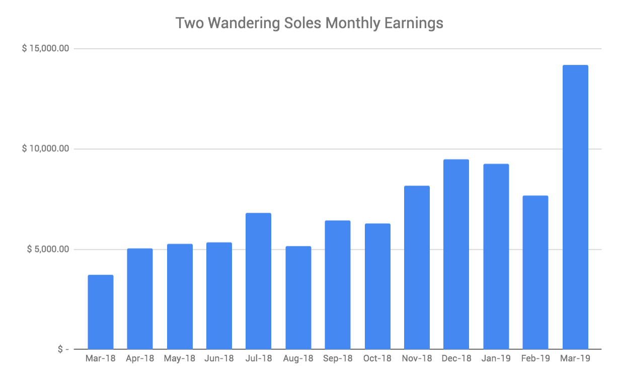 Income Report March 2018 Monthly Earnings