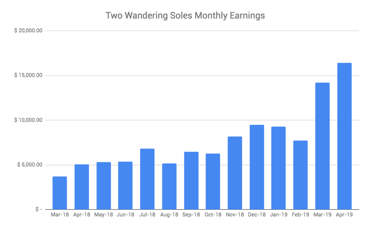 Travel Blog Income Report April 2019 Two Wandering Soles