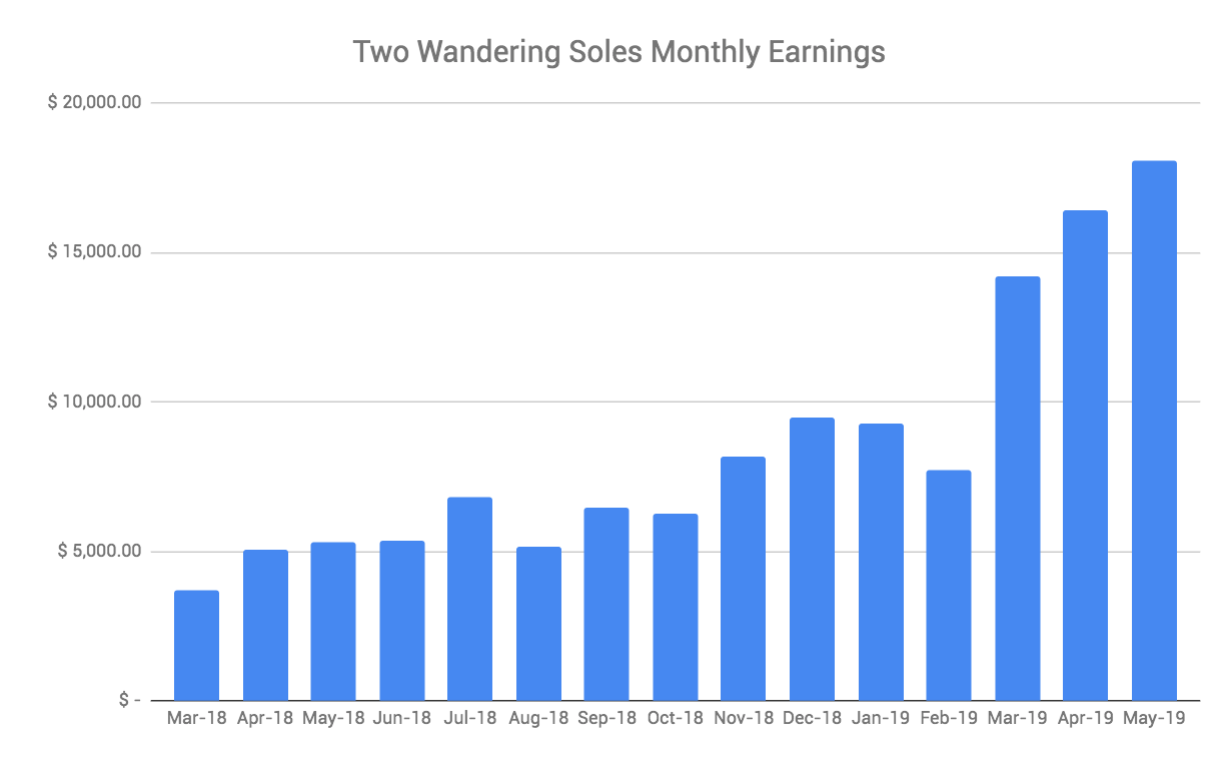 Travel Blogger Income Report May 2019 Two Wandering Soles
