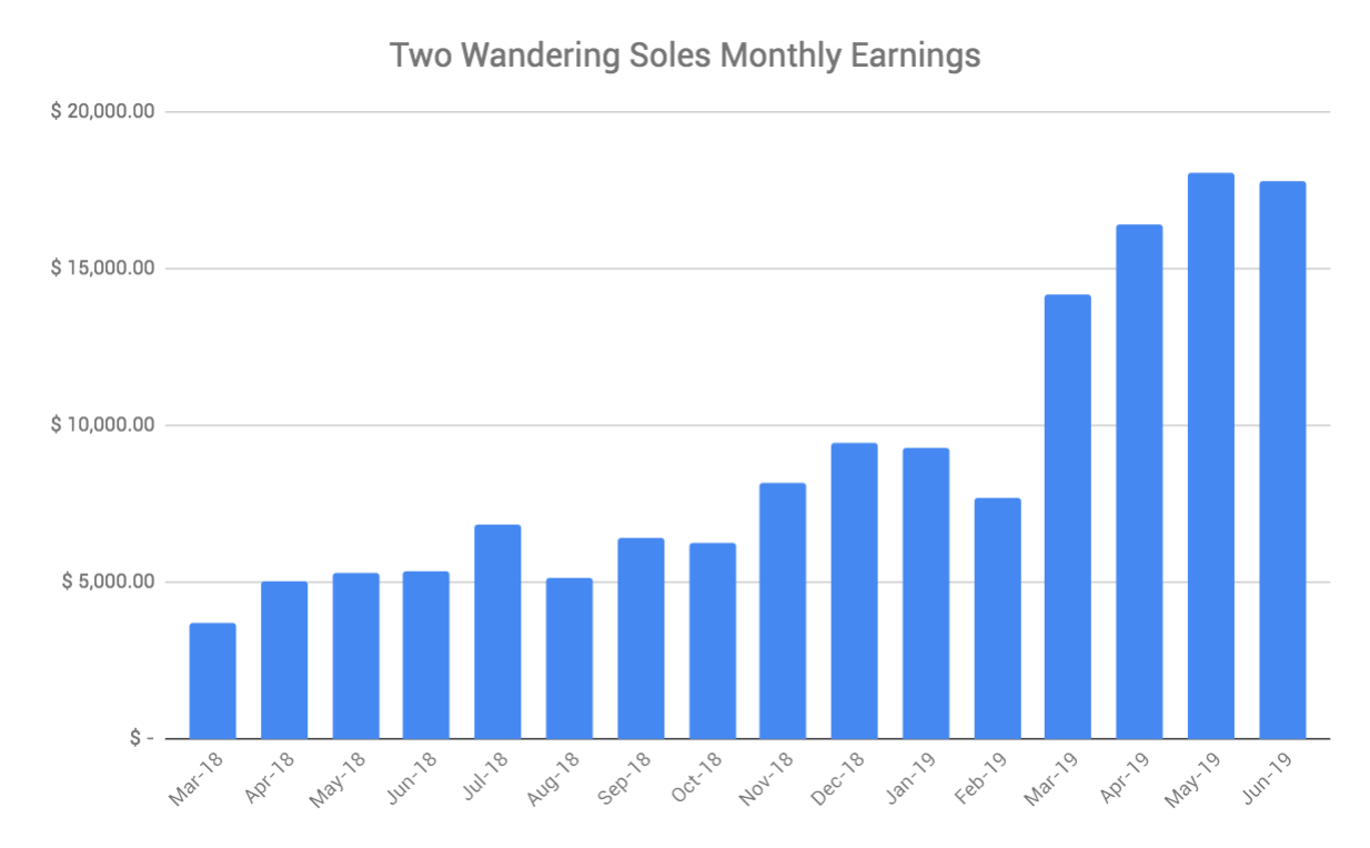 Travel Blog Income Report June 2019 Two Wandering Soles