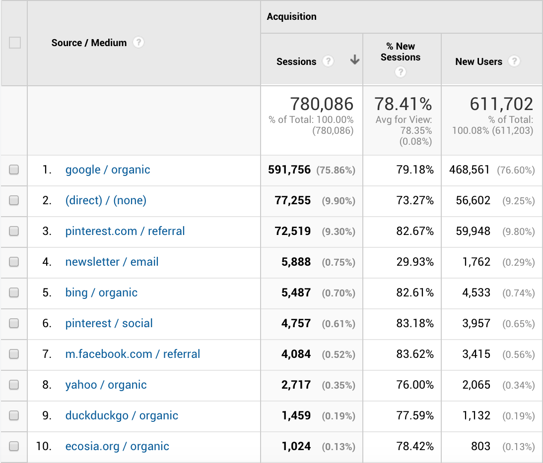 Travel Blog Income Report Q3 Traffic Sources