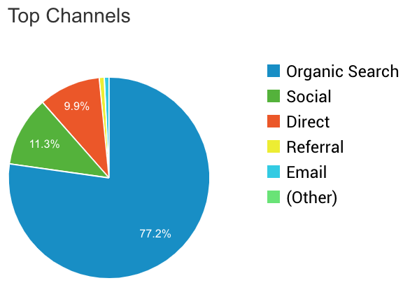 Travel Blog Income Report Q3 Traffic Channel