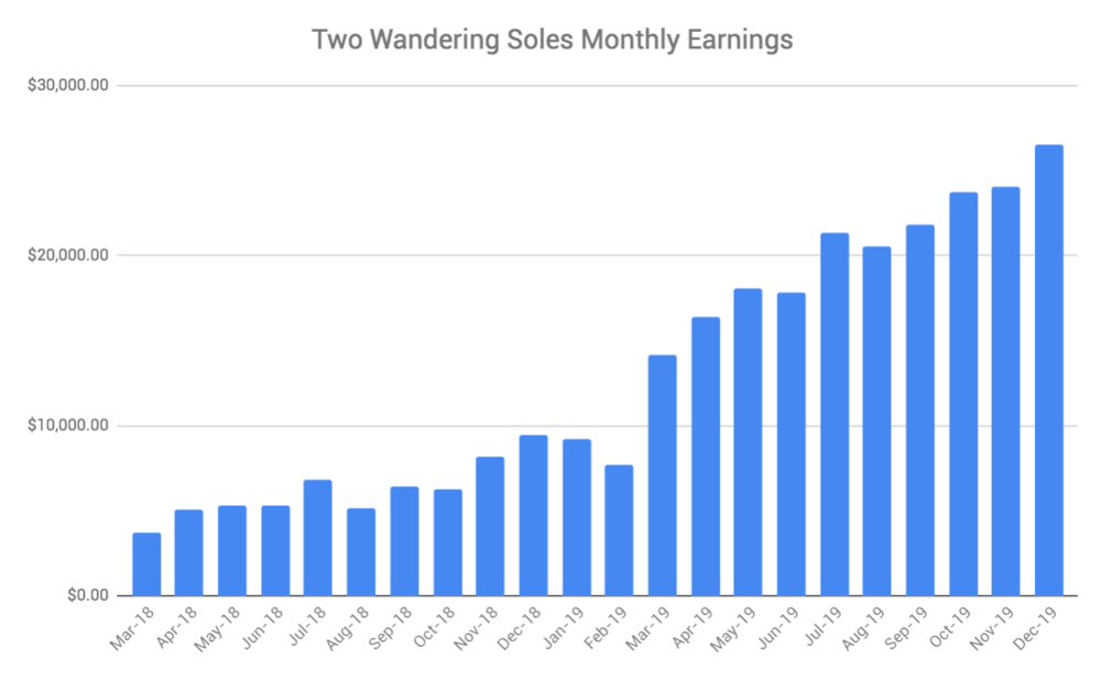 Two Wandering Soles Monthly Earnings Q4 2019