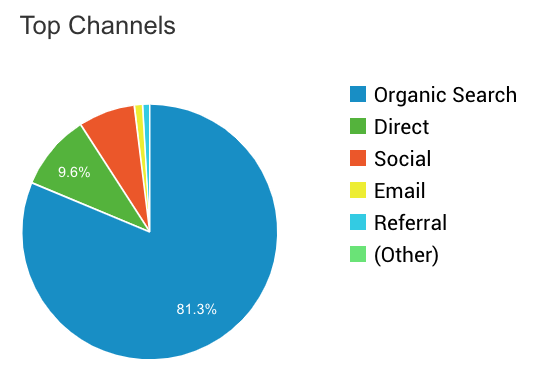 Top Traffic Channels Q4 2019 Travel Blog Income Report