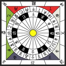 Schemat 24 kierunków. Południe zgodnie z chińską antyczną konwencjąznajduje się na górze.  By de:Benutzer:Masato - german wikipedia; self made by de:Benutzer:Masato, CC BY-SA 3.0, https://commons.wikimedia.org/w/index.php?curid=206726