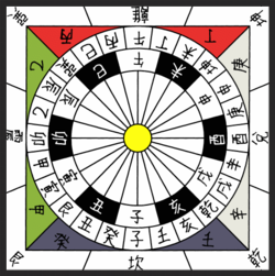 24 cardinal directions chart. The south, in accordance with ancient Chinese canon, is on the top side.