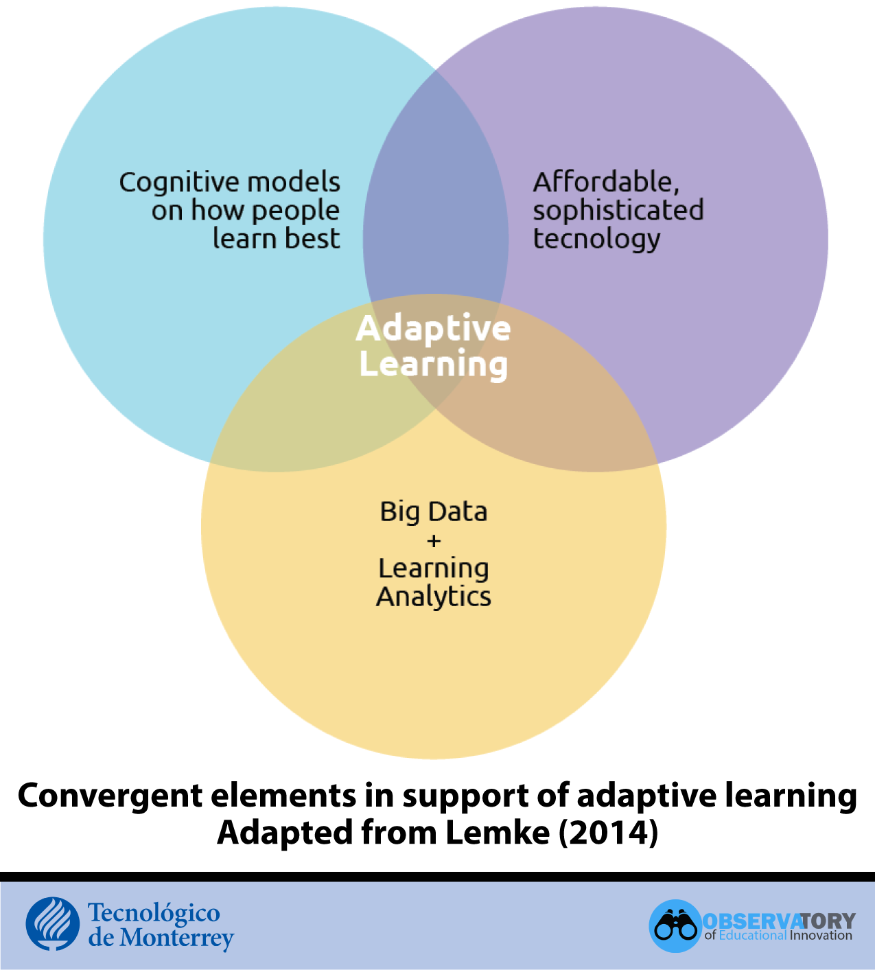 Adaptive Learning convergent elements