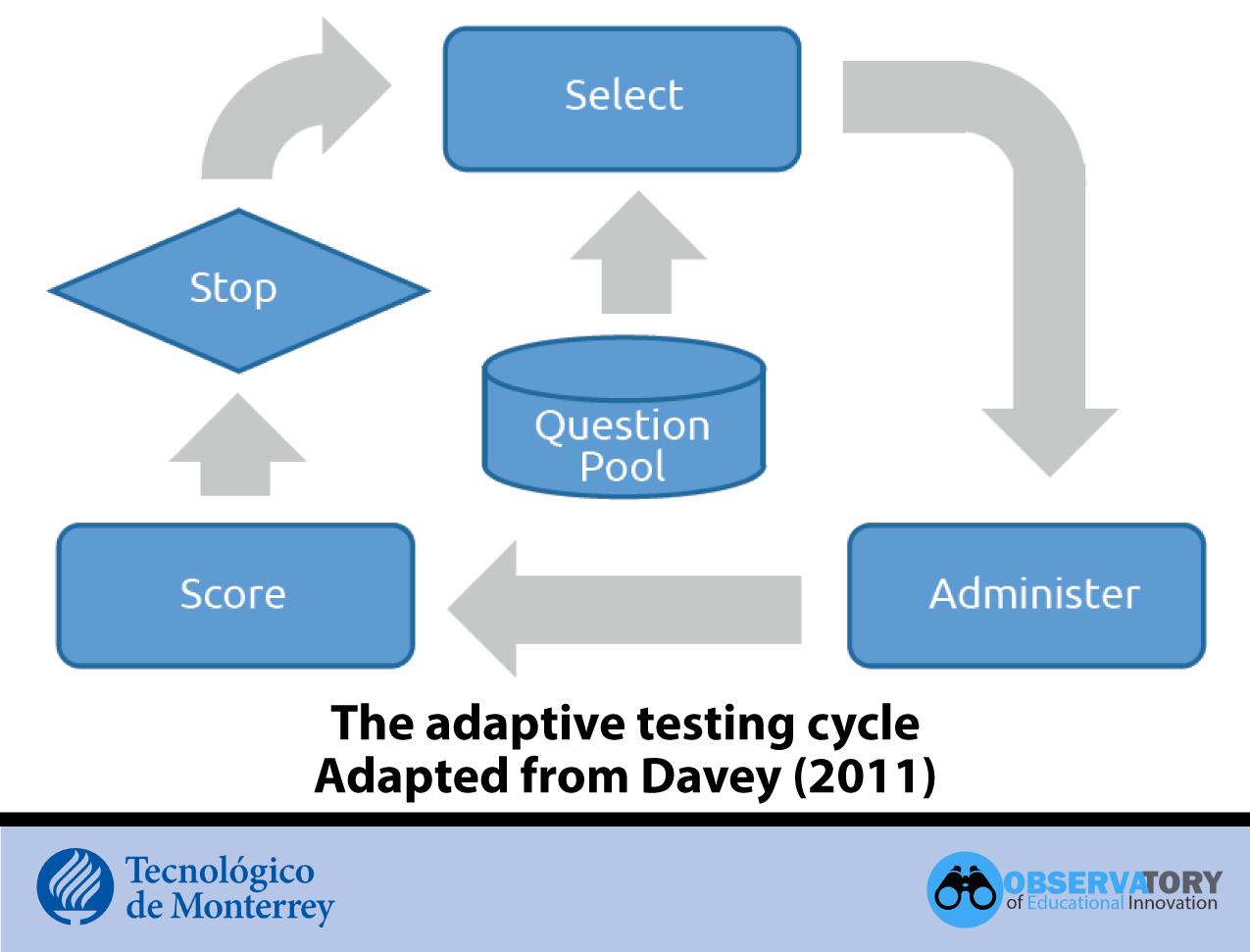 Adaptive testing cycle