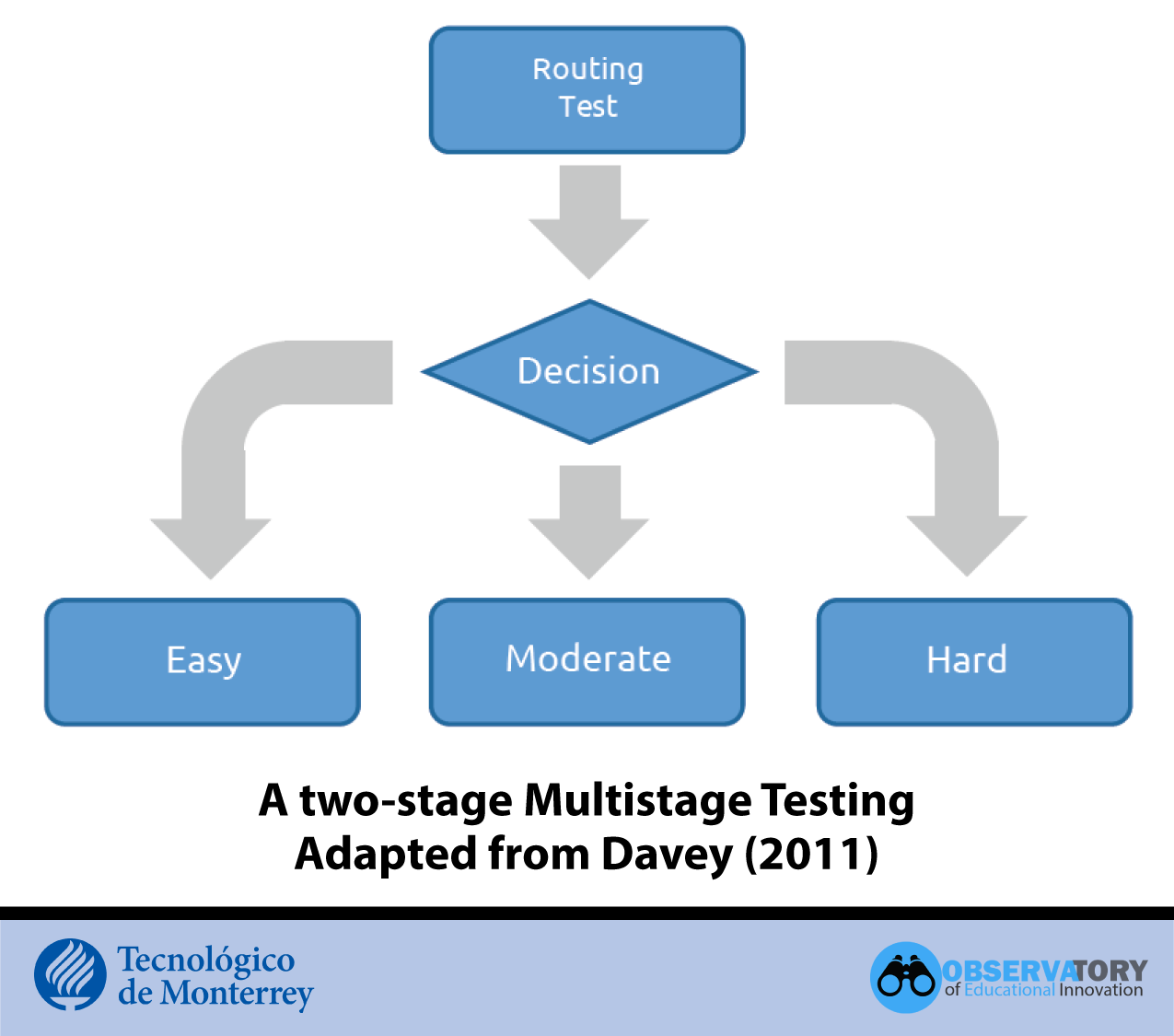 Two-stage multistage testing