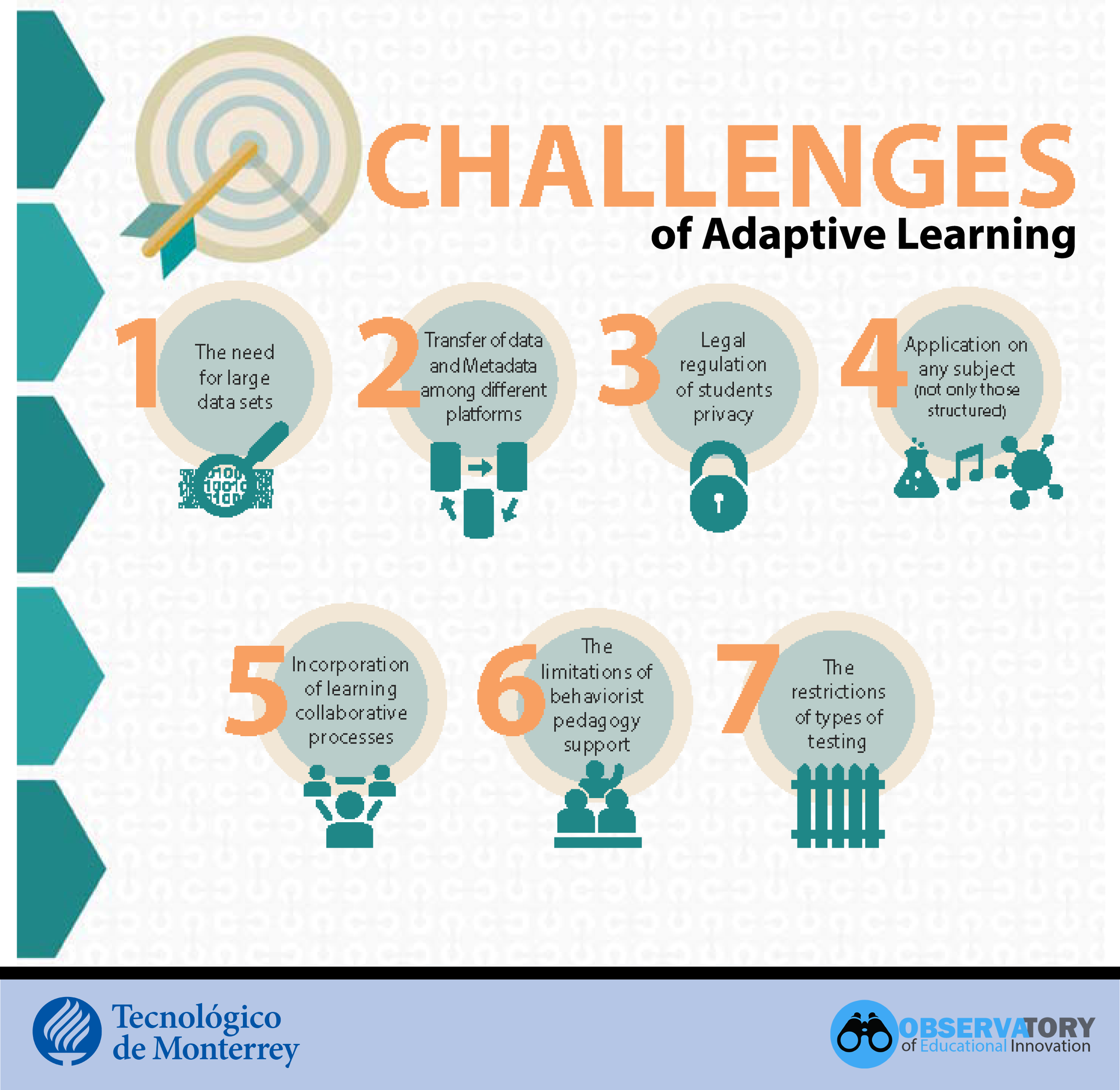 Adaptive Learning Challenges
