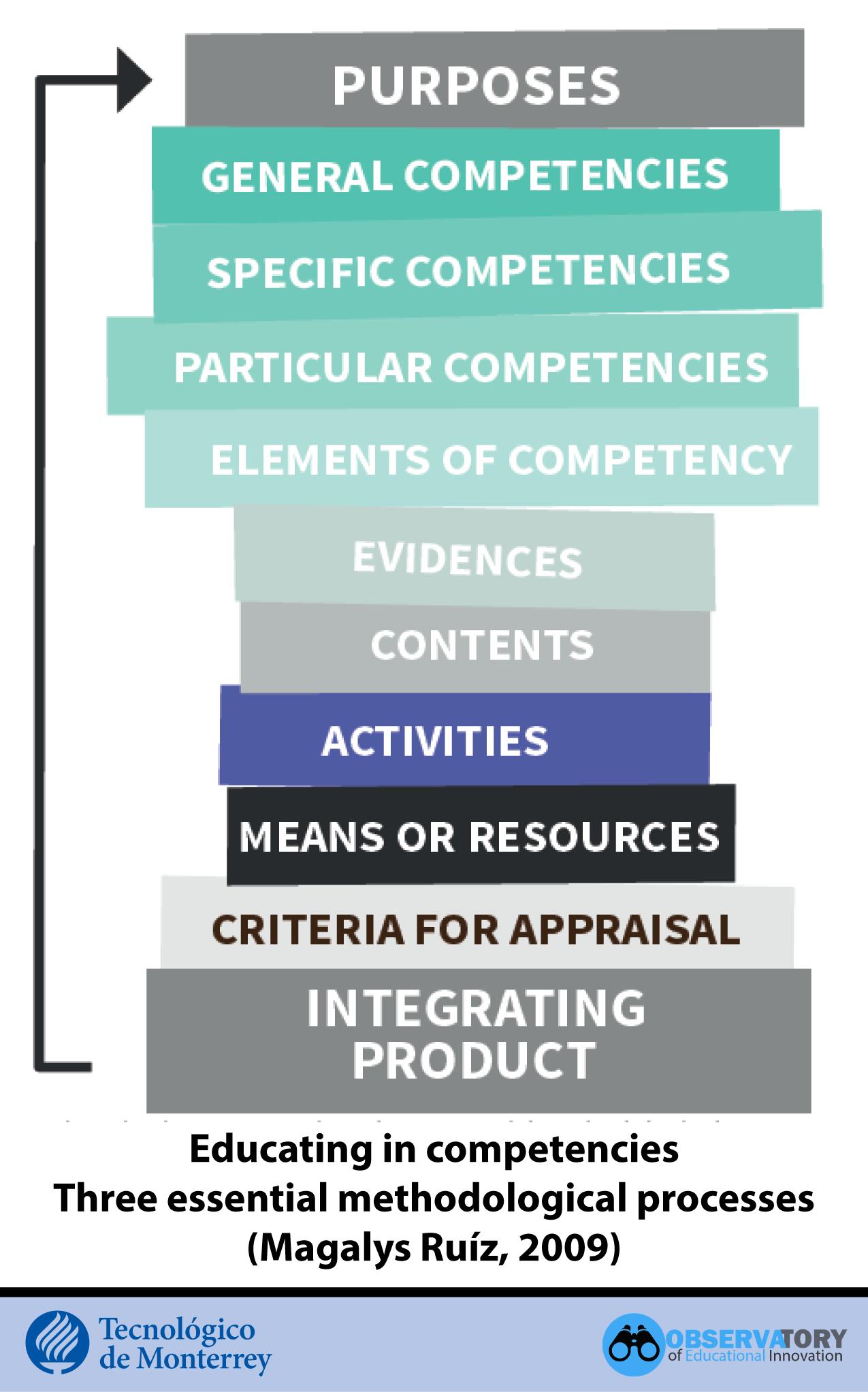 Educating in competencies
