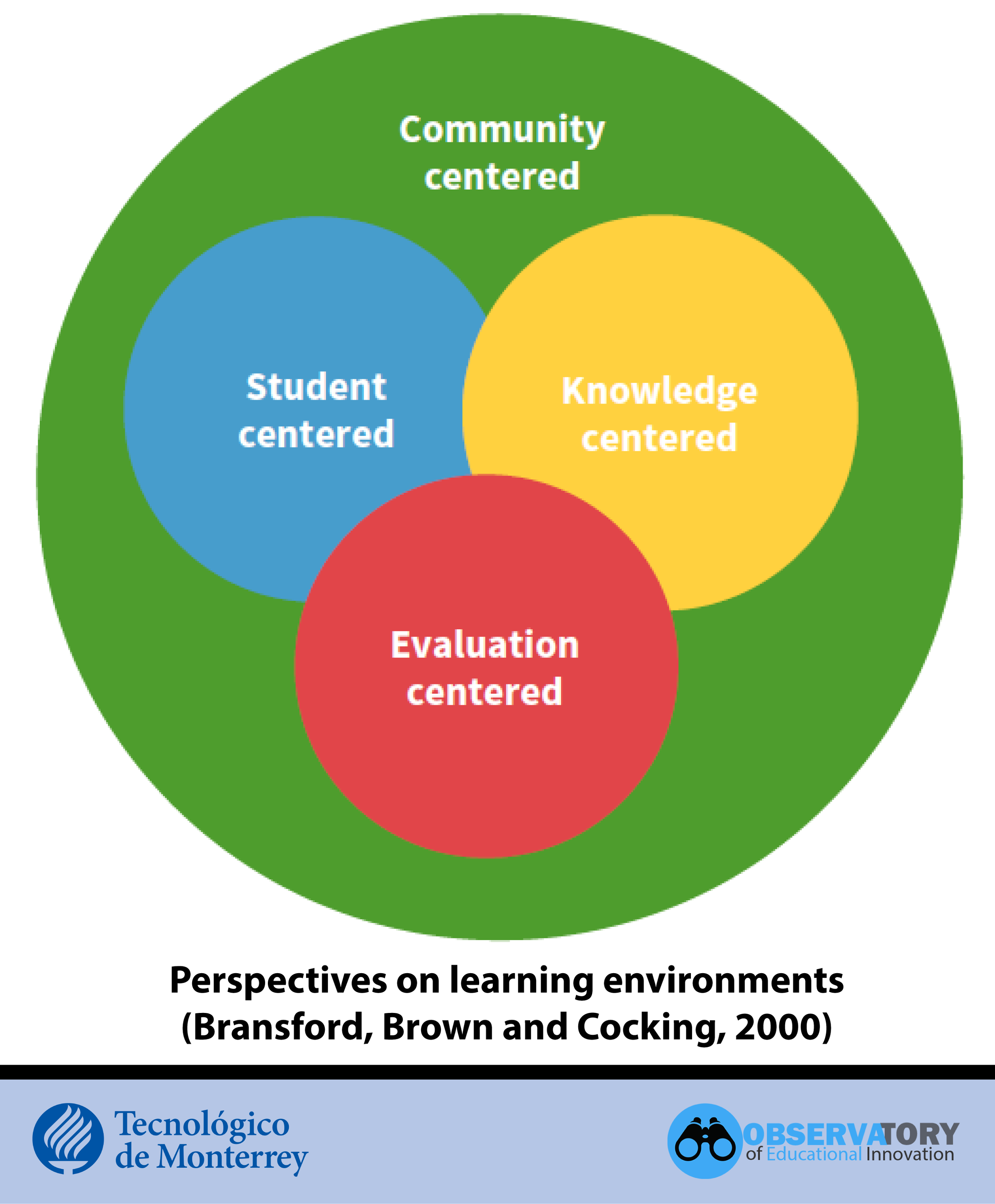 Perspectives on learning environments