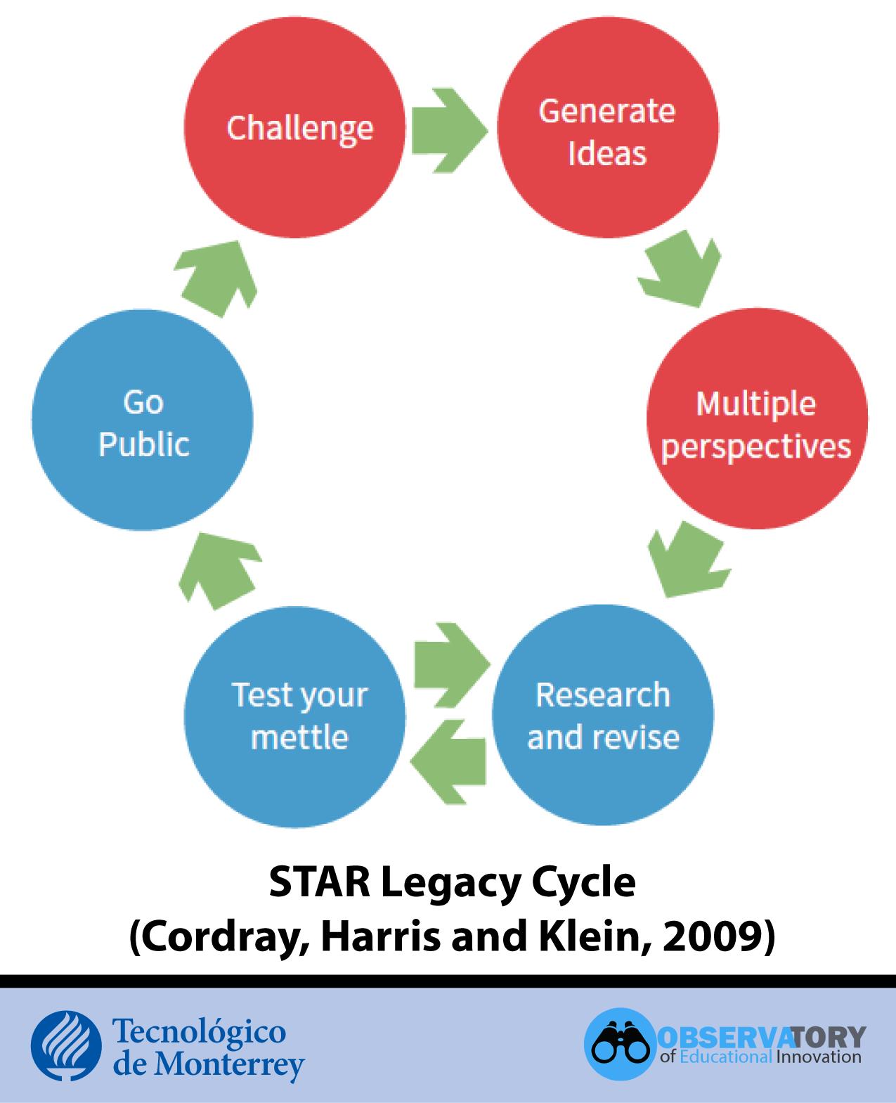 STAR Legacy Cycle