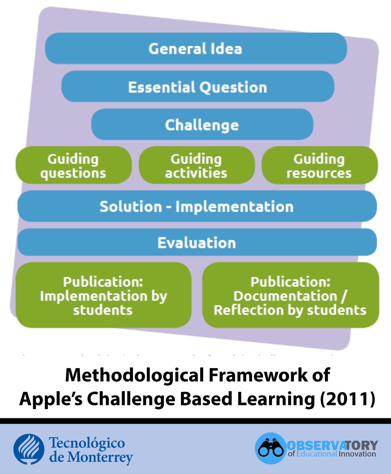 Apple's Challenge Based Learning