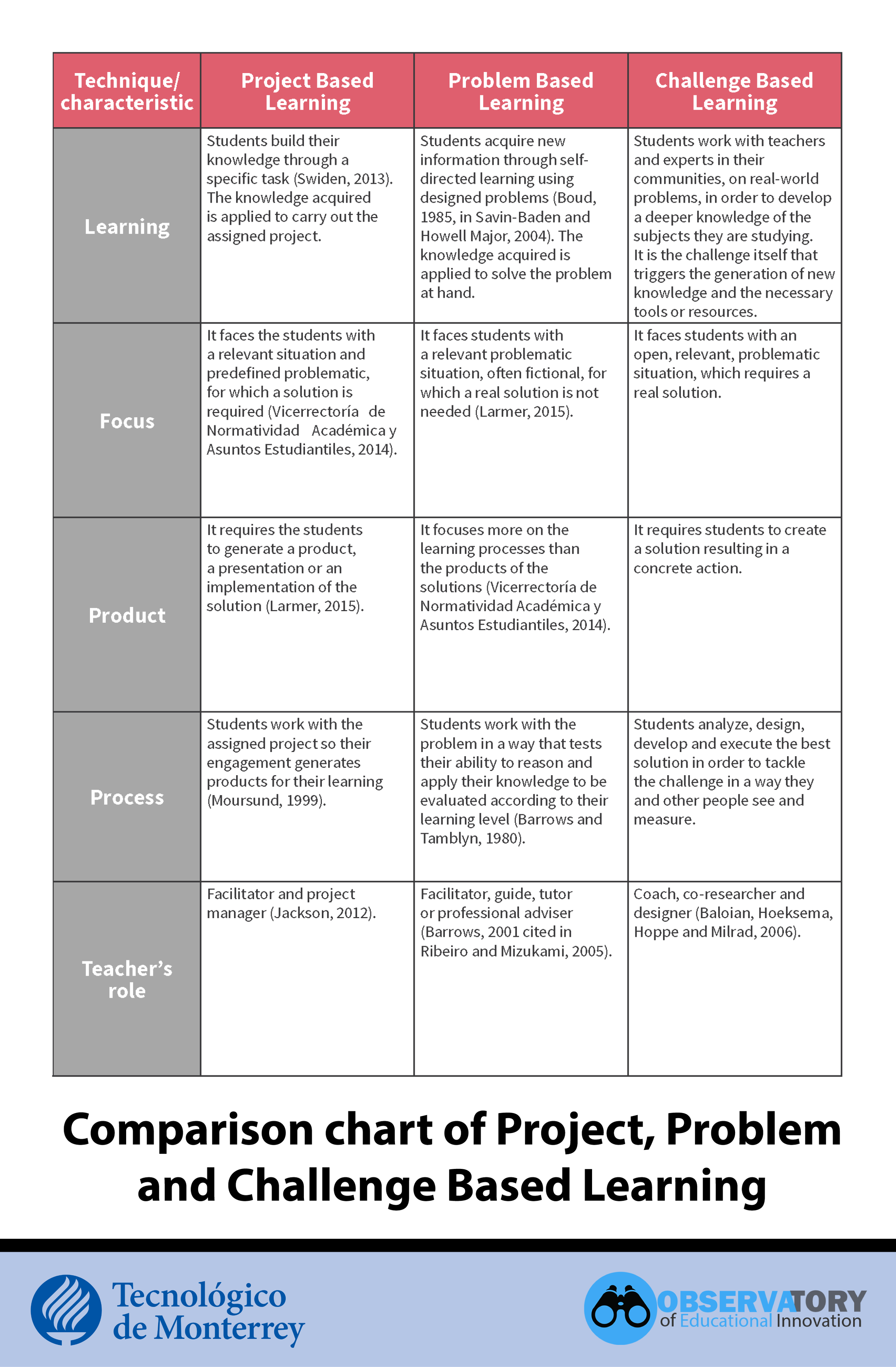 Project, problem and challenge based learning