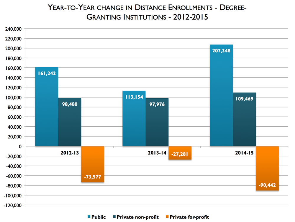 The graph shows the year to year change in distance education enrollments for public, private non-profit, and private for-profit schools. Source: Digital Learning Compass by Babson Survey Research Group, e-Literate, and WCET.