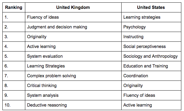 Table 1. The top ten skills, abilities, and knowledge areas associated with rising occupations confirm the overall importance of so-called  21st century   skills,  and point to those that will be in greatest demand.