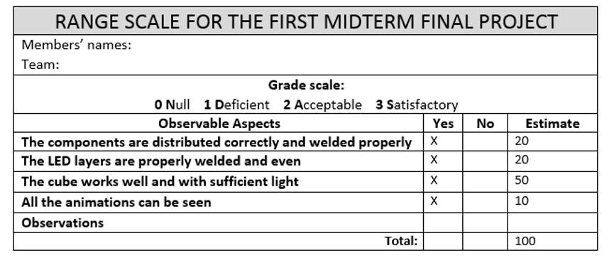 Table 2:  Assessment instrument  /  Source:  Arceo, A. (2013). Questionnaire, rubric or checklist. [slide 17].