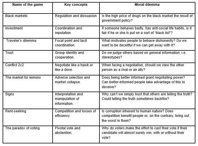 Table of negotiation games in the classroom by Luis Alejandro Palacio García