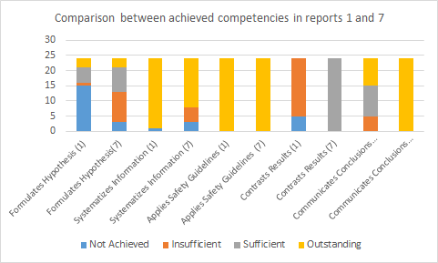 Graph 1. Comparison of competencies achieved in reports 1 and 7 / Source: Giammatteo (2017).