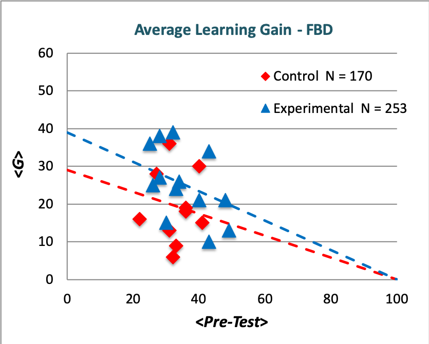 Average Learning Gain - FBD.png