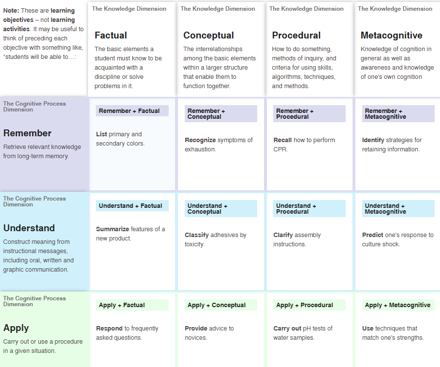 Bloom's Revised Taxonomy Model 1.PNG