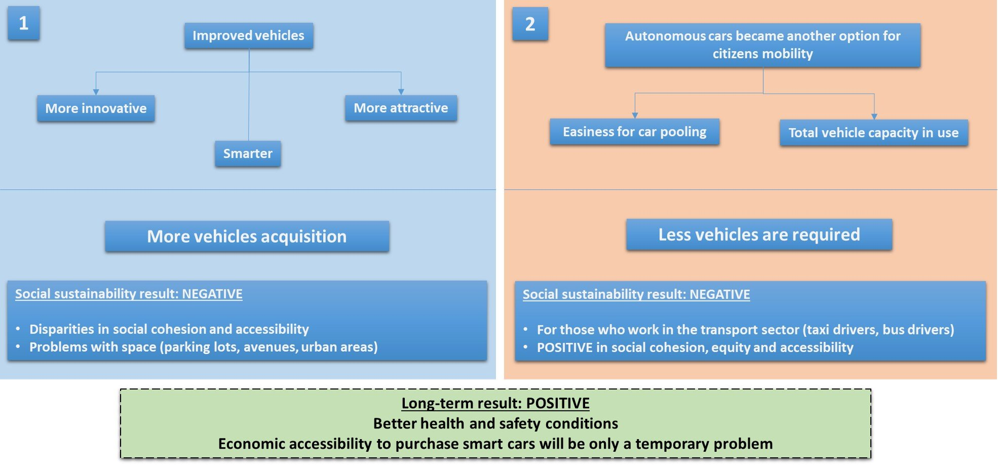 Figure 1. Social scenarios for the development of intelligent mobility (Own elaboration with information from Jekkel, 2017).