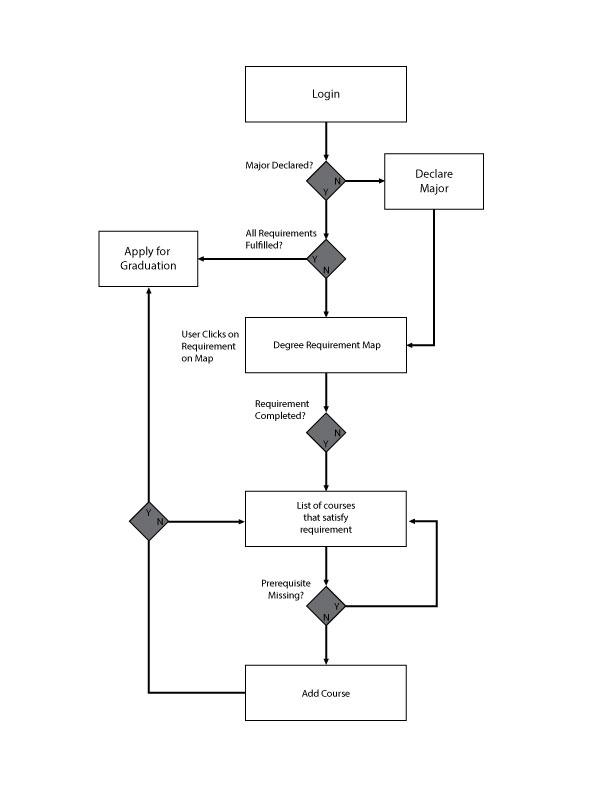 Process Flow for KSU UX site.