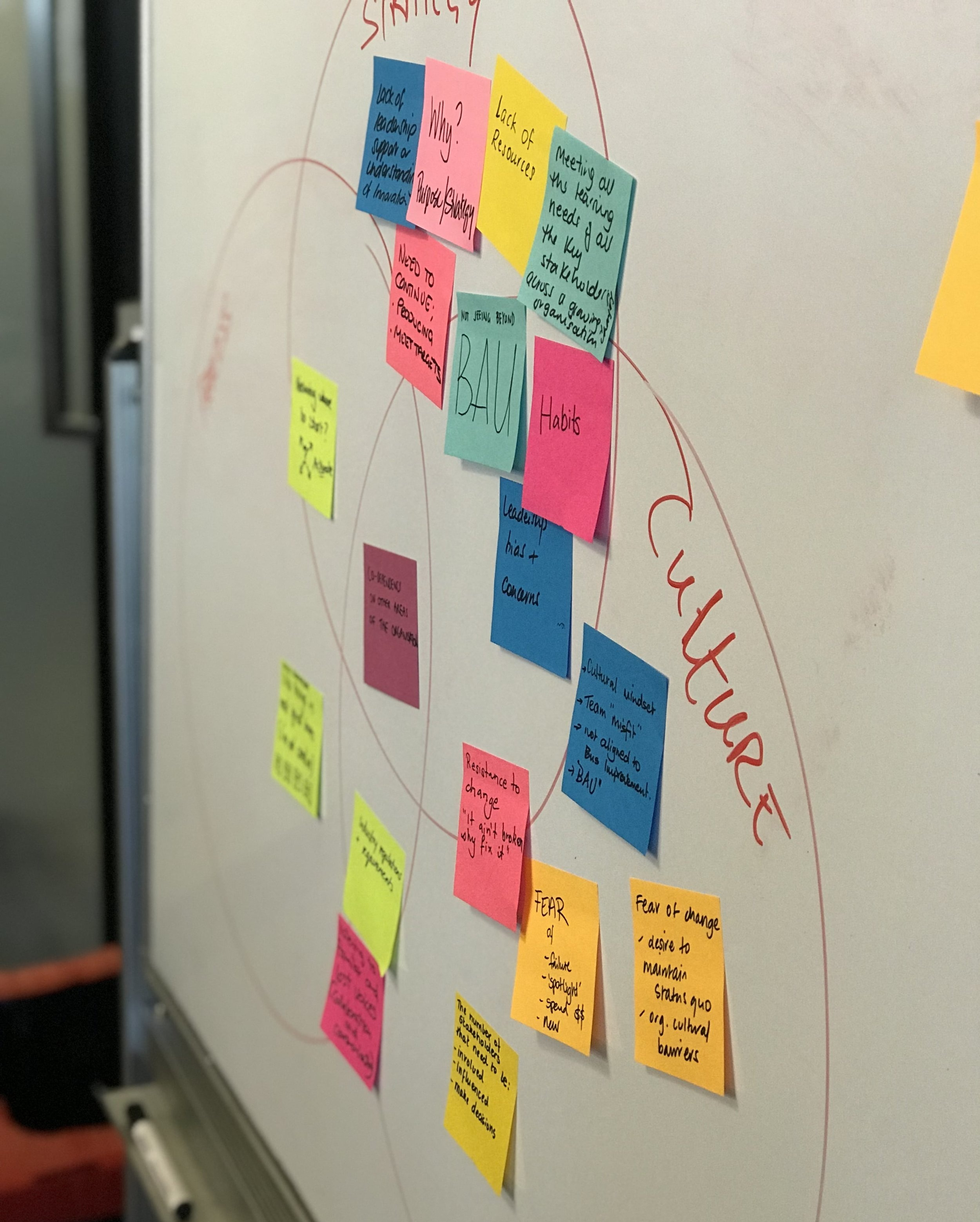 Design Thinking: Working through barriers to innovation