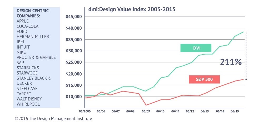 How-Design-Thinking-can-save-your-business-money_Design-Management-Institute.jpg