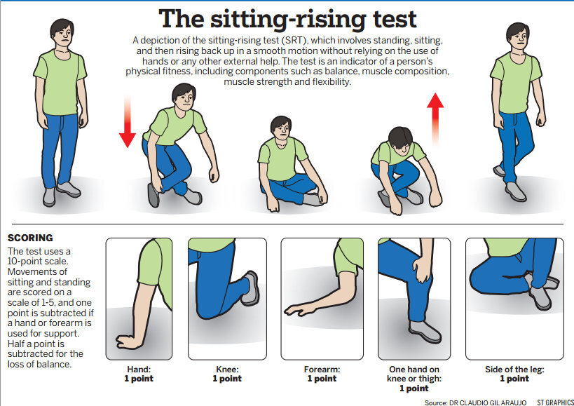 sitting-rising-test-st-graphics.jpg