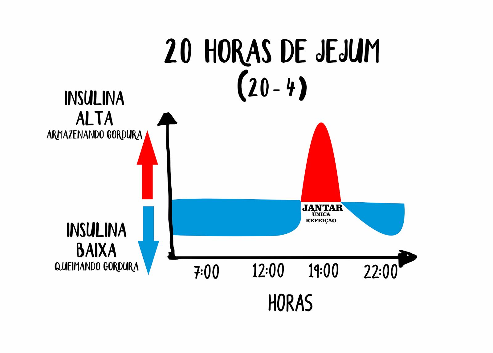 Um dos protocolos utilizados no Jejum Intermitente  Fonte:http://fastingworld.blogspot.com.br
