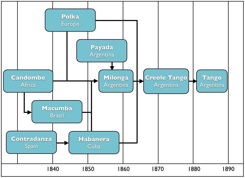 milonga, tango history