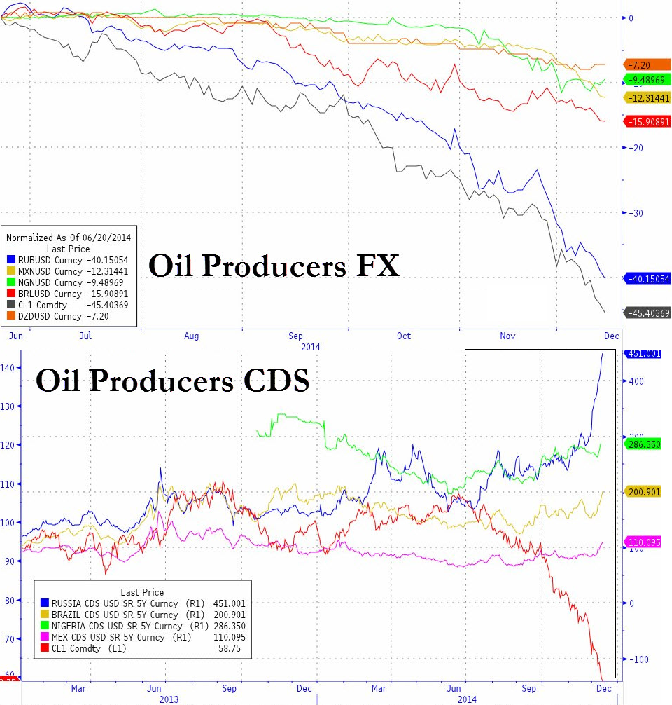 The negative contagion since peak oil across the currencies of oil producing nations (where energy makes up a significant share of output) continues to rear its ugly head as assets are liquidated to cover losses. Ever since the zenith of crude oil the Ruble, Mexican Peso, and Brazilian Real have been affected most. Government bonds of said countries have also seen widespread liquidation as CDS spreads widen with Russia hit the hardest