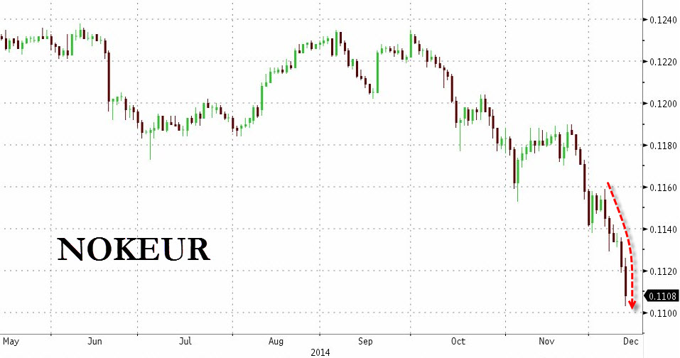 Selling of the Krone accelerates after Norwegian central bank unexpectedly cut rates while hinting of easier monetary policy in 2015; even against a relatively weak Euro the Krone has already massively underperformed, what more against the relatively strong Dollar